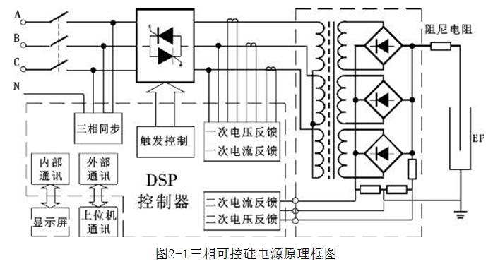 工程业绩 > 高频脉冲电源 三相可控硅电源的基本工作原理是将三相380v