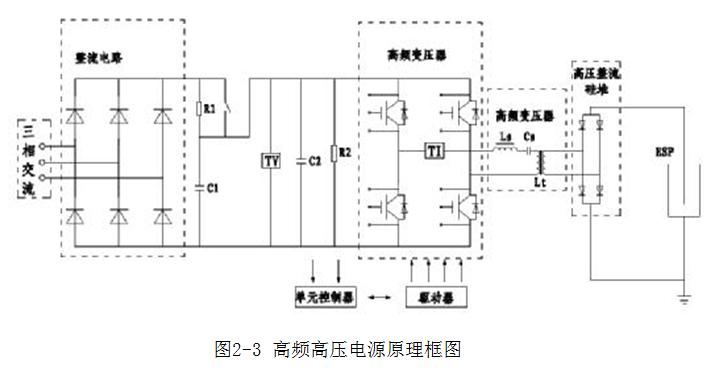 (国内常见高频电源) 高频电源主要由三相整流滤波电路,igbt全桥谐振